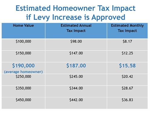 Estimated Tax Impact if levy is approved