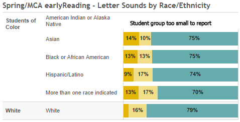 Spring letter sounds by race/ethnicity