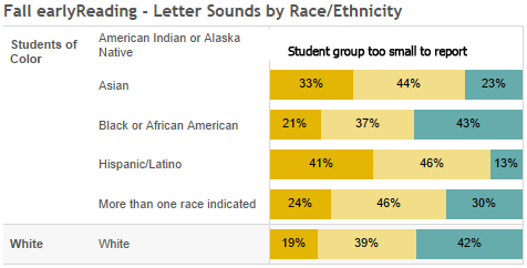 Fall letters sounds by race/ethnicity