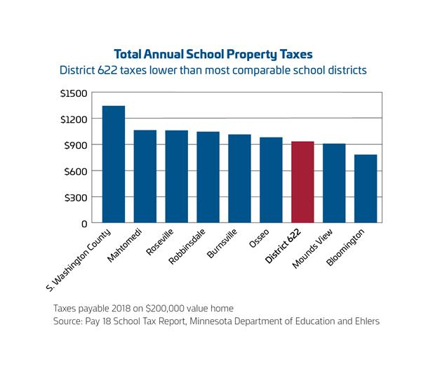 Total Annual School Property Taxes chart