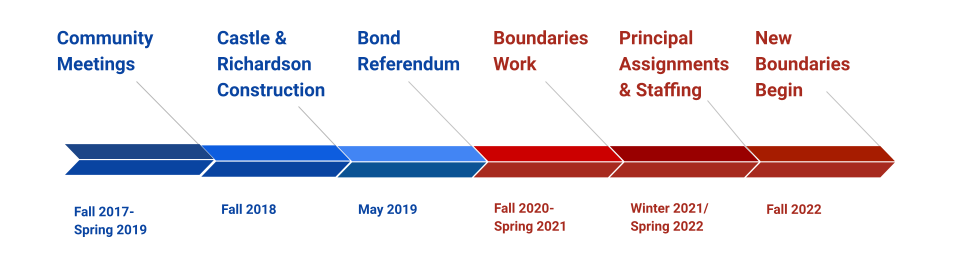 Boundary planning timeline