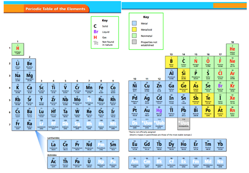 Peterson britta chemistry links for Ptable games